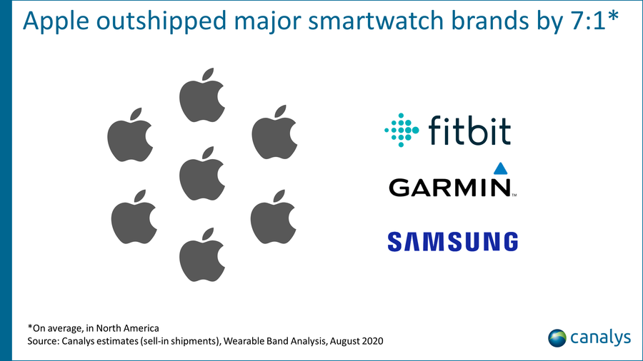 Canalys estimates, Wearable Band Analysis, August 2020