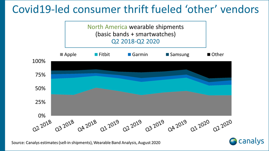 Canalys - North America wearable shipments Q2 2018 - Q2 2020
