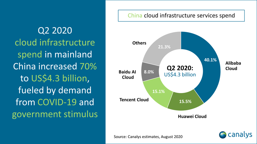 Canalys, China cloud infrastructure services spend Q2 2020