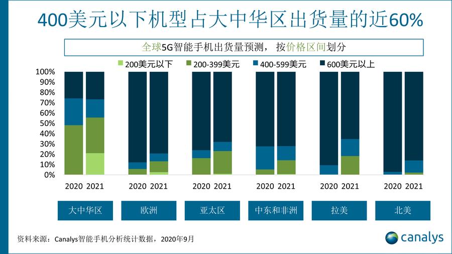 全球智能手机市场复苏,Canalys预测2020年5G智能手机将达到2.78亿台