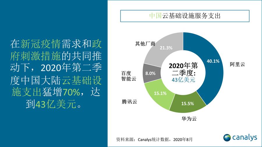 2020年第二季度中国云服务市场行情报告