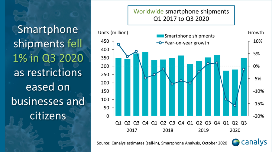 Canalys estimates (sell-in), Smartphone analysis, October 2020