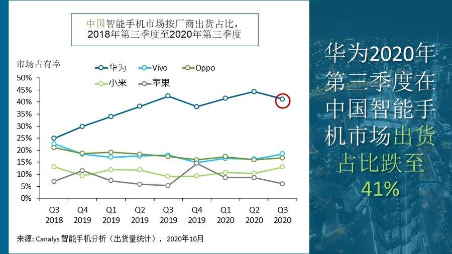 Canalys- Huawei Q3 2020