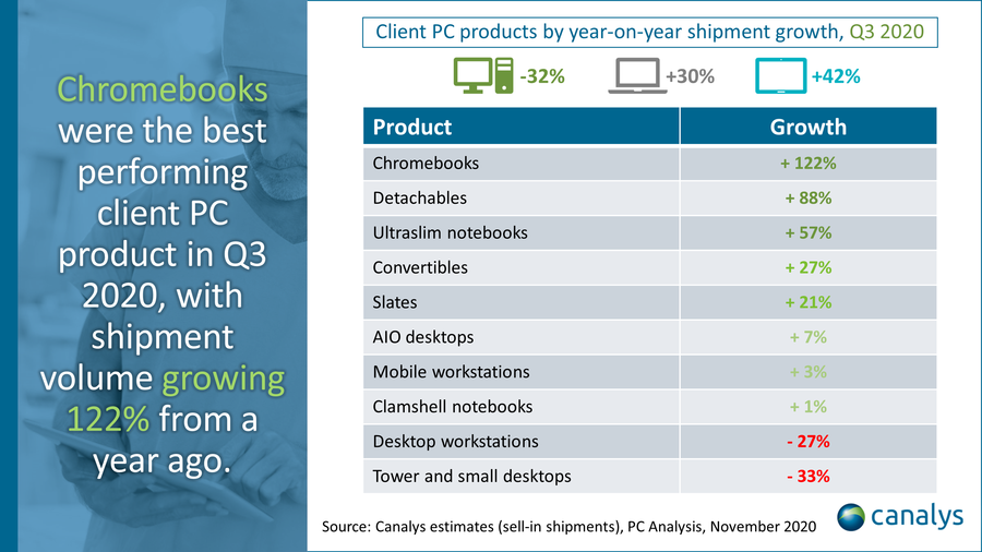 Canalys, Client PC products by year-on-year shipment growth, Q3 2020