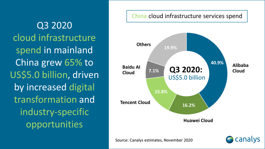 Canalys - China cloud infrastructure spend Q3 2020