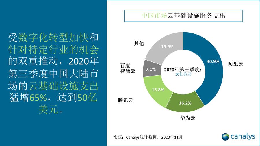 2020年第三季度中国云服务市场行情报告