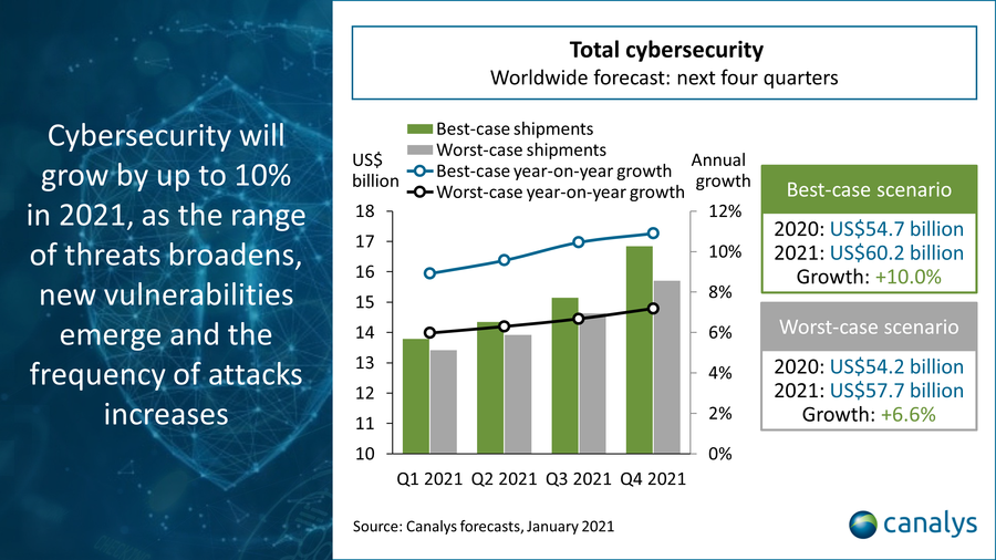 Global cybersecurity 2021 forecast