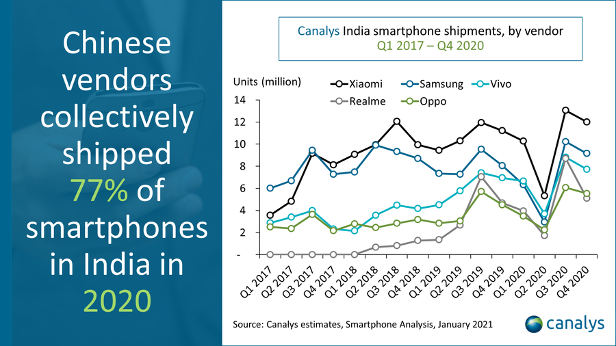 Canalys estimates, January 2021 - Canalys India smartphone shipments, by vendor Q1 2017 - Q4 2020