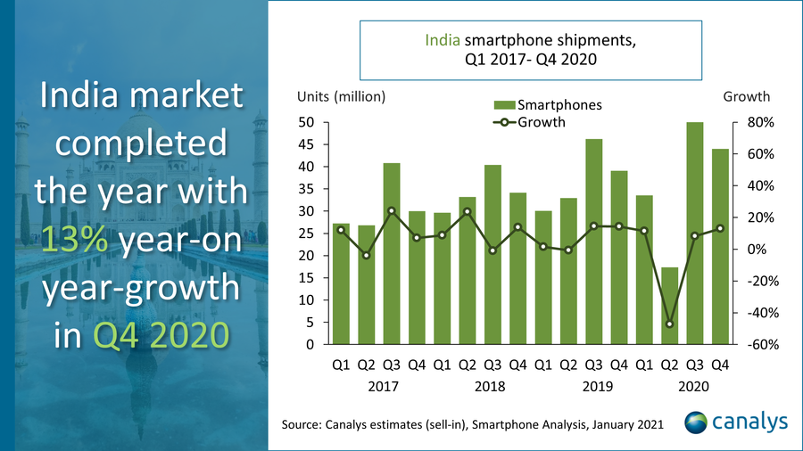Canalys estimates, January 2021 - India smartphone shipments, Q1 2018 - Q4 2020