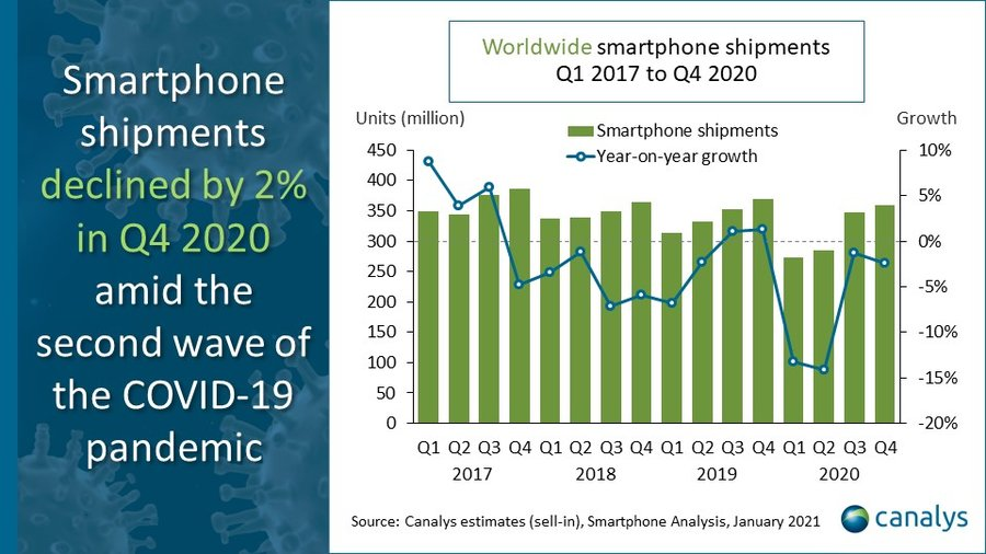 Canalys - smartphone shipments Q4 2020