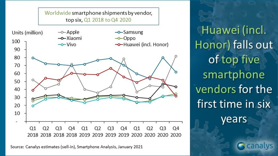 Canalys - smartphone shipments by vendor