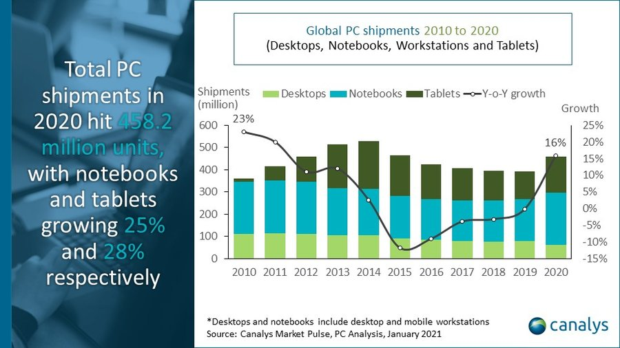 Global PC market (including tablets) Q4 2020 and full year 2020