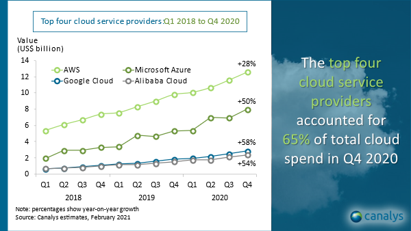 Global cloud infrastructure market Q4 2020