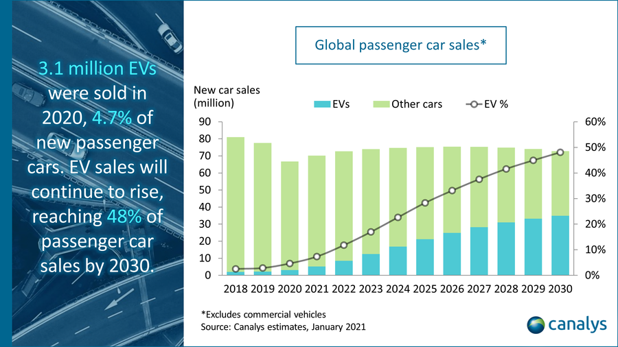 Canalys - Global passenger car sales estimates, January 2021
