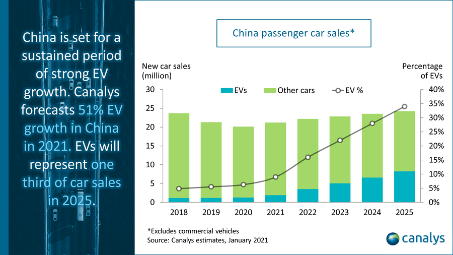 China electric vehicle sales 2021