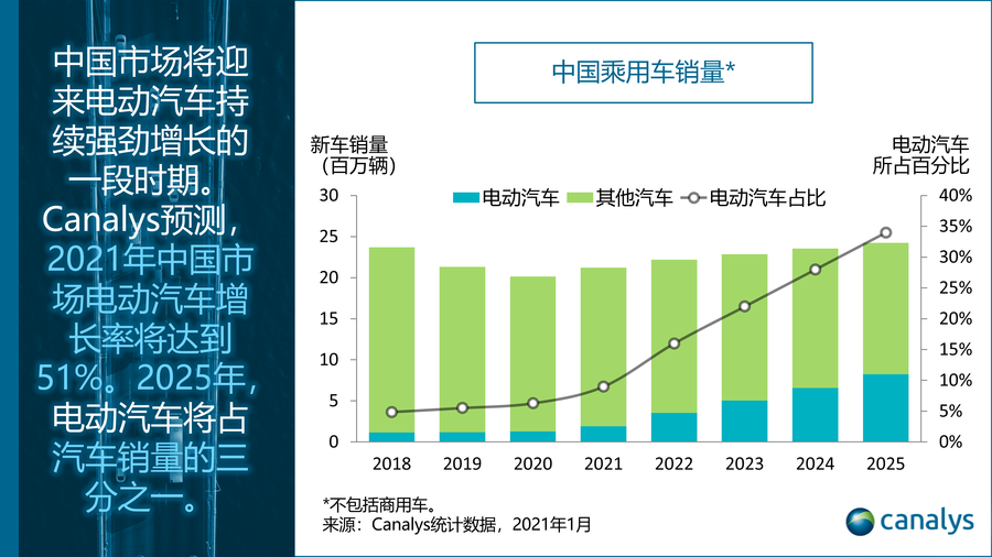 Canalys: 经历适度增长的2020年后,2021年中国市场的电动汽车销量将猛增50%以上