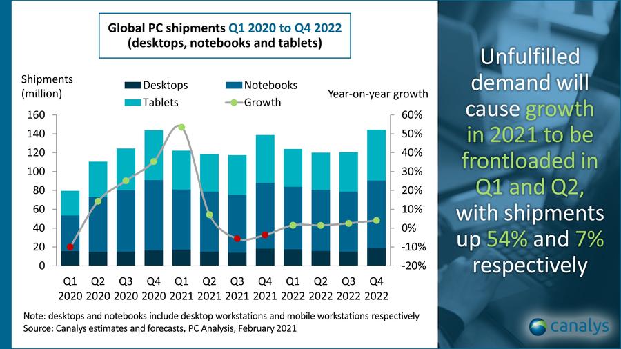 Global PC market 2021 forecast