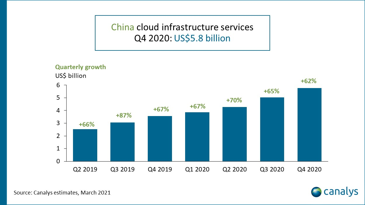Canalys - china cloud infrastructure quarterly growth