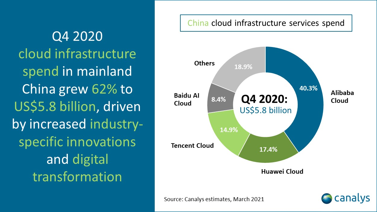 Canalys - China cloud infrastructure Q4 2020