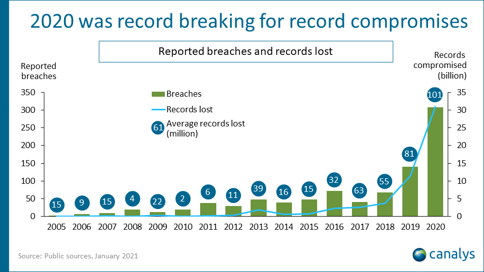 Canalys: Cybersecurity investment grows in 2020, but organizations face record data breaches
