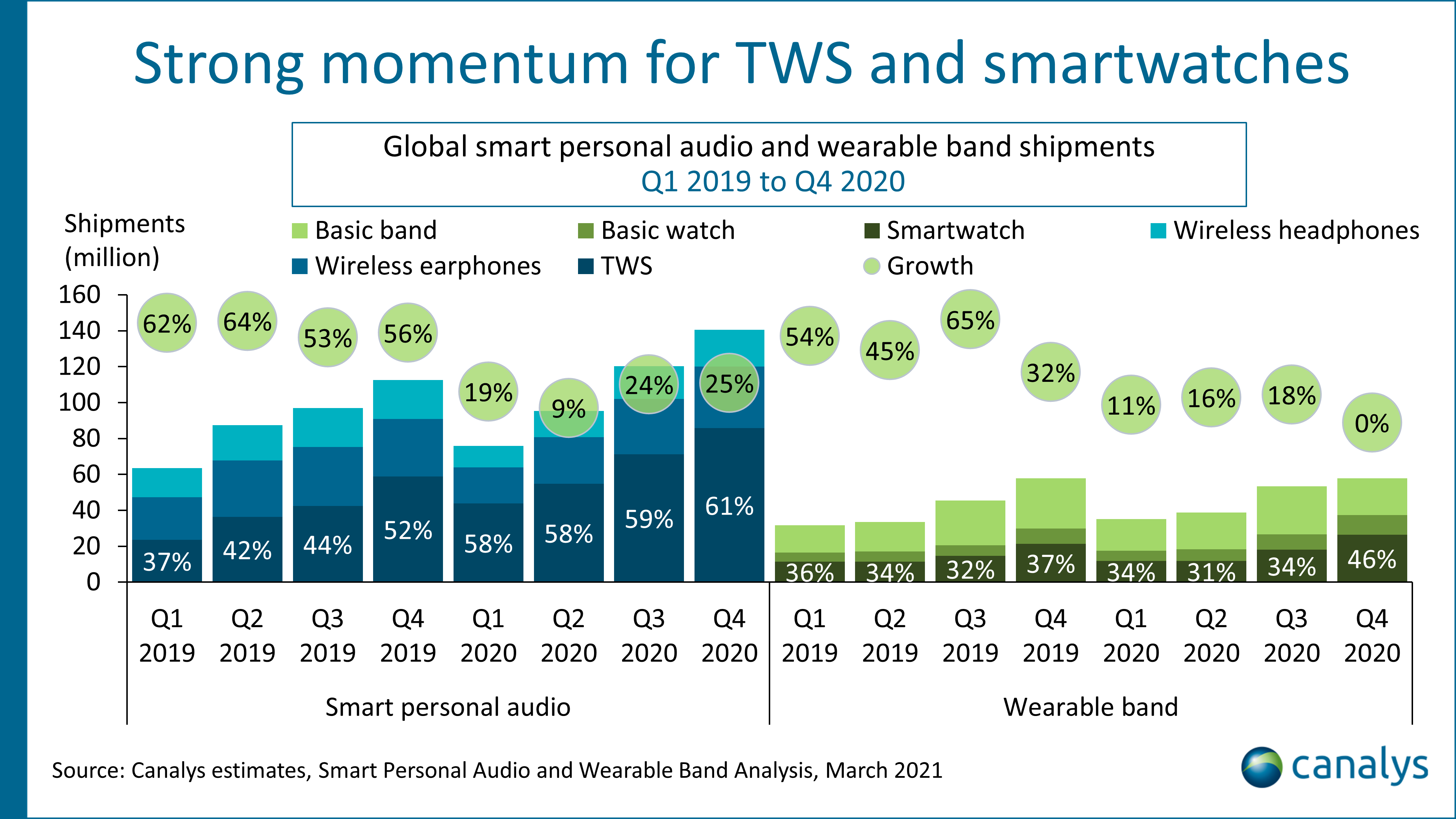 Canalys estimates, Smart Personal Audio and Wearable Band Analysis, March 2021