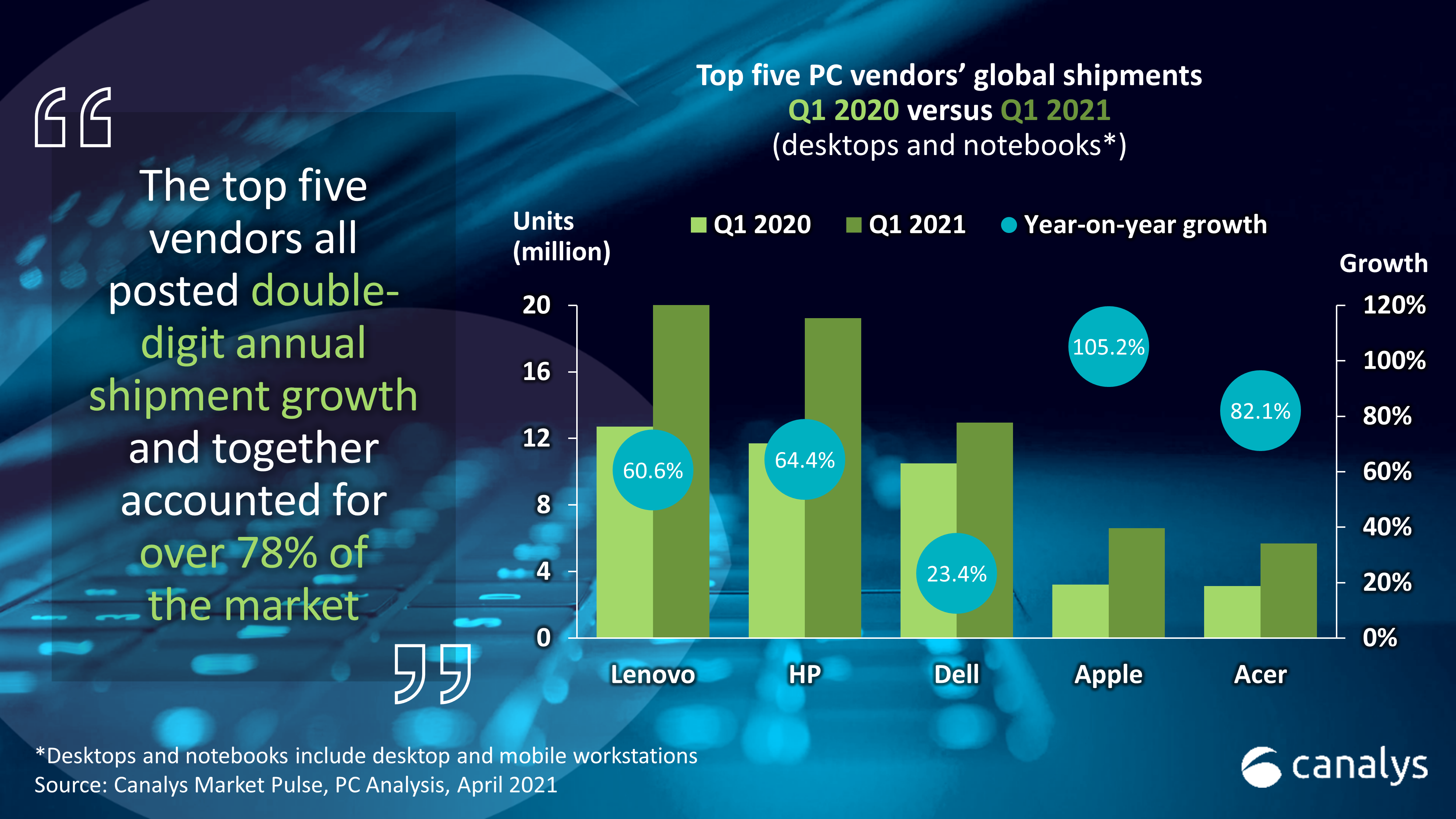 New Pc Sales Leaks For Christmas 2021 Canalys Newsroom Global Pc Market Q1 2021