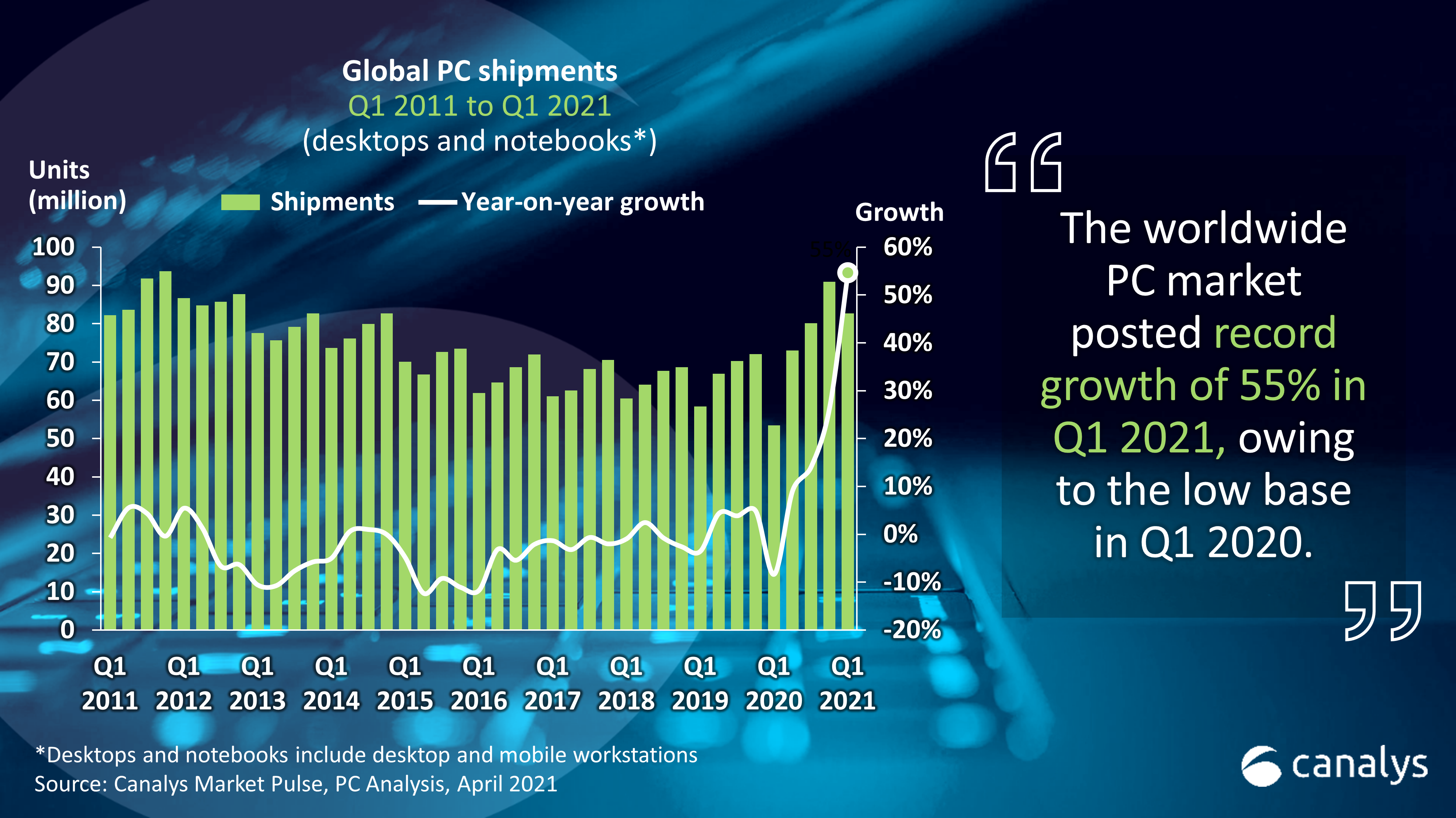 Canalys: Global PC market swells by 55% in Q1 2021 to 82.7 million