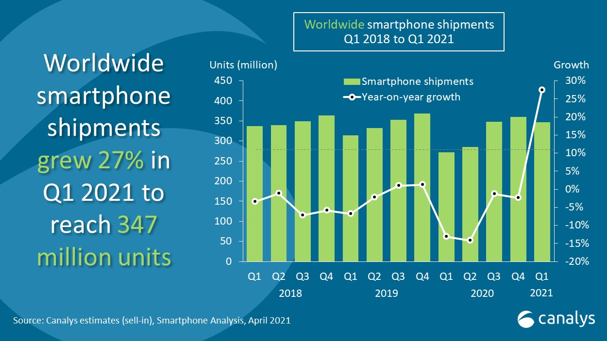 Canalys - Worldwide smartphone shipments Q1 2021