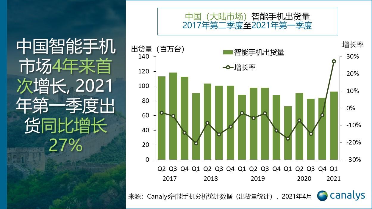 Canalys:中国智能手机市场4年来首次增长,2021年第一季度出货量同比增长27%