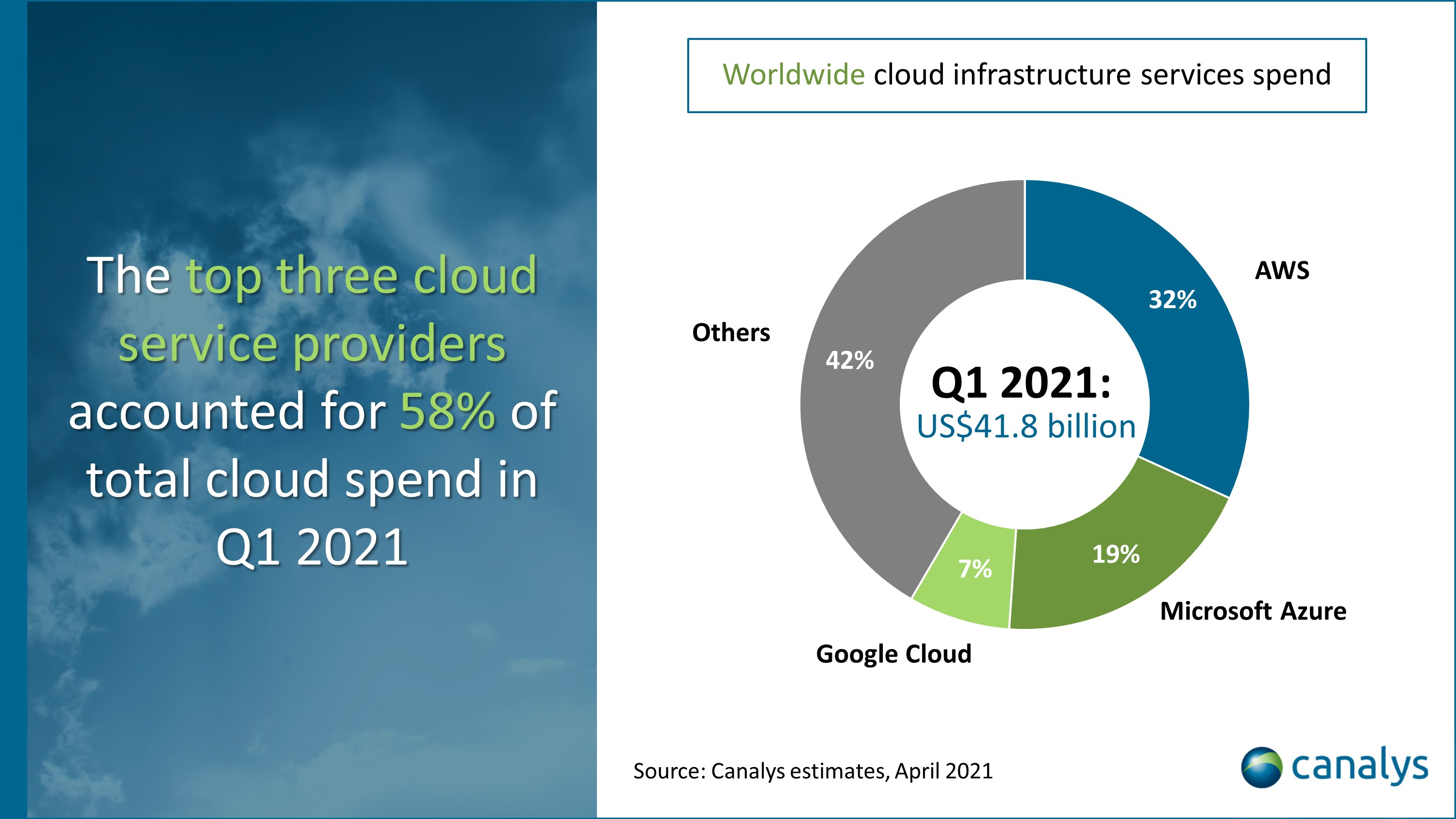 Cloud market Q1 2021