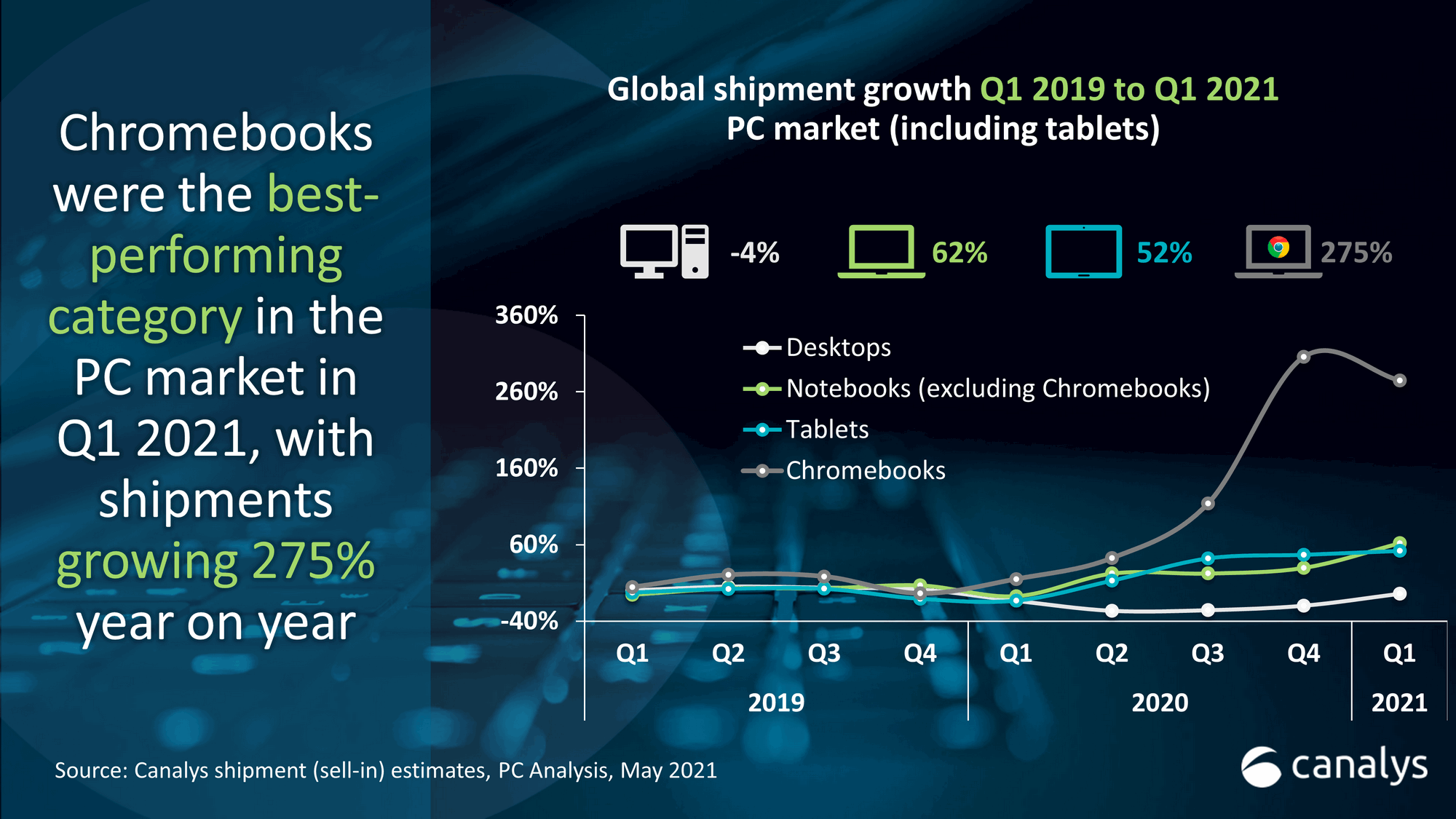 Canalys: Chromebooks lead PC revival in Q1 2021 with 275% growth