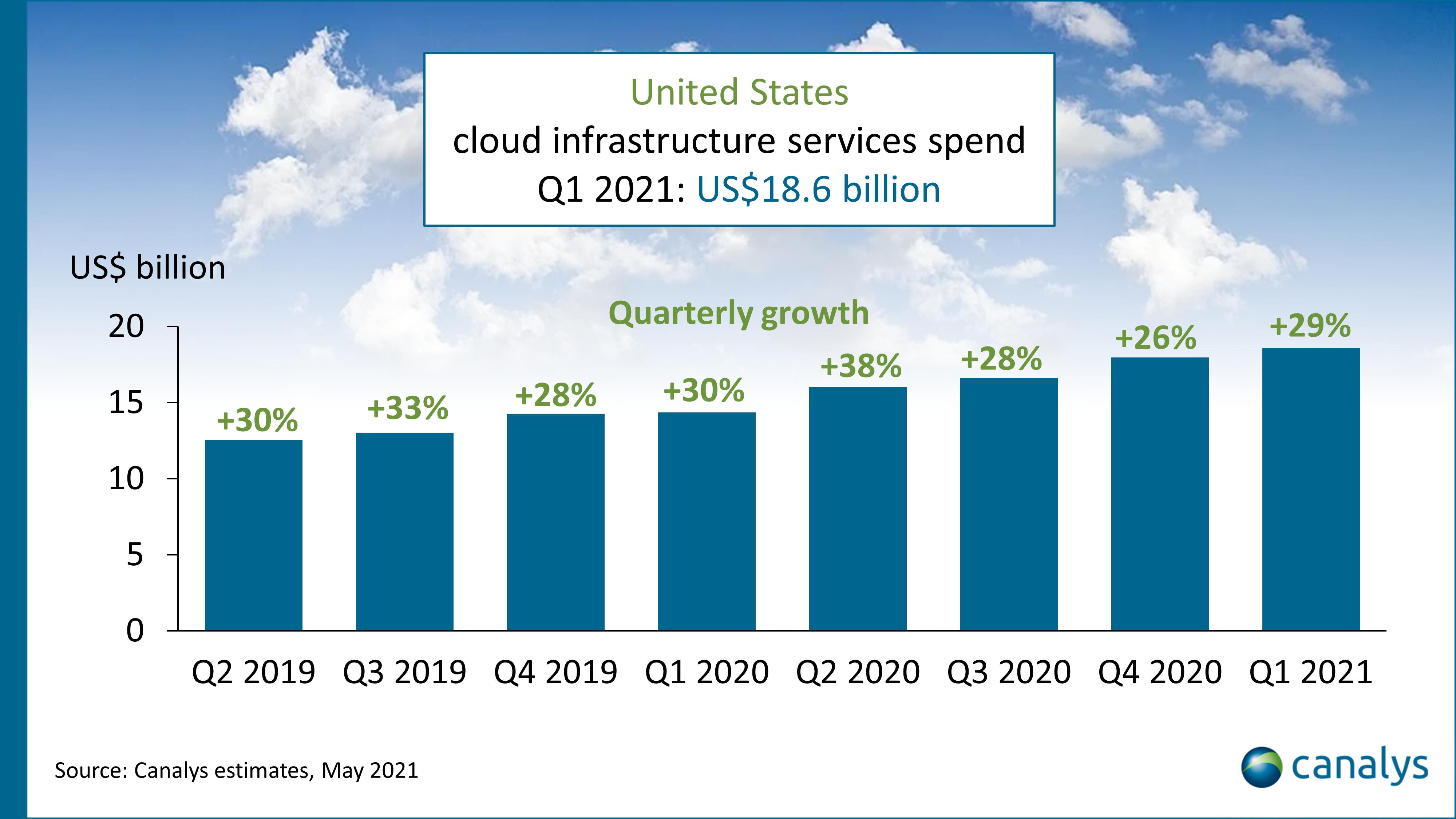 United States cloud services market Q1 2021