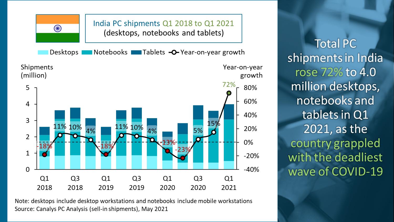 India's notebook shipments