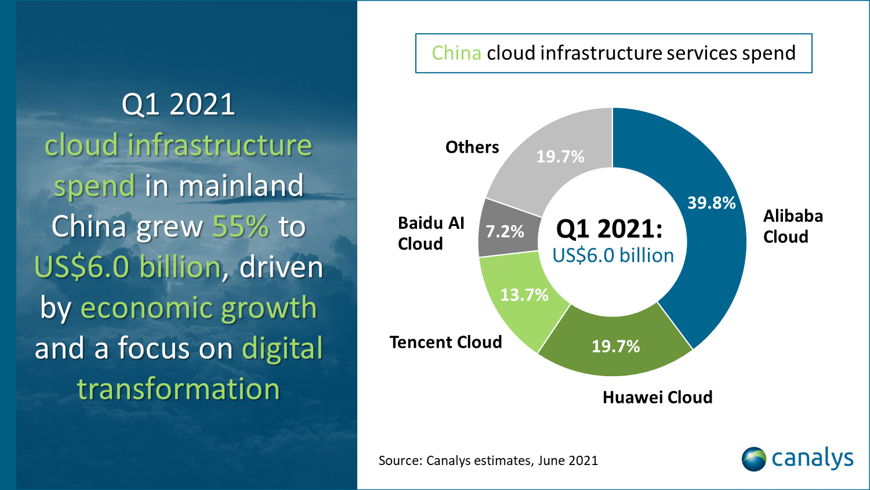Q1 2021 cloud infrastructure spend