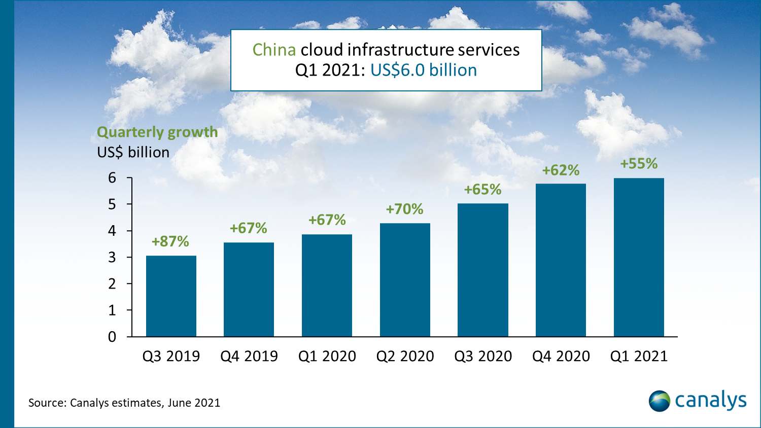 Chine cloud infrastructure services