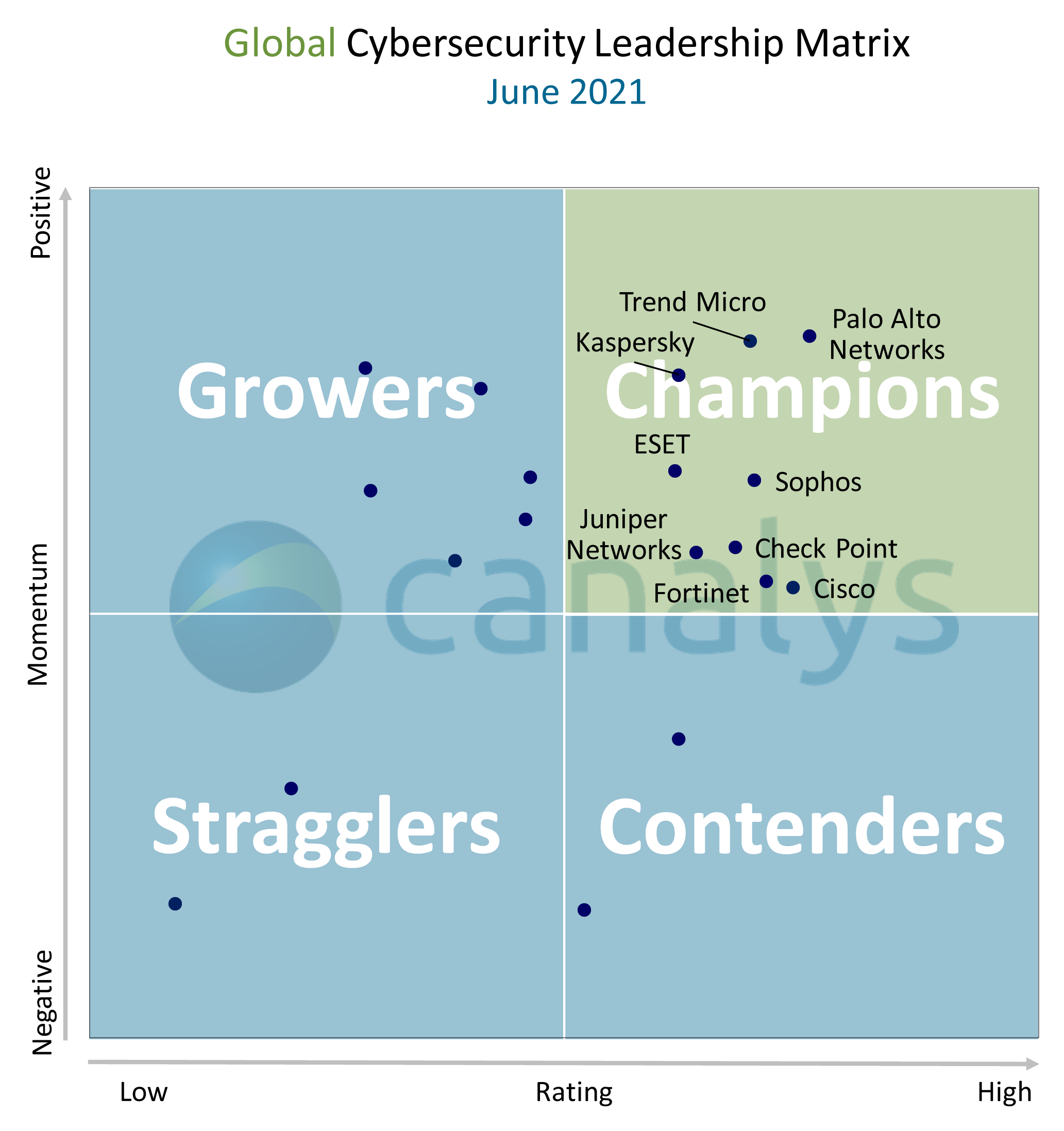 """Nine vendors ranked as channel """"Champions"""" in 2021 Cybersecurity Leadership Matrix"""