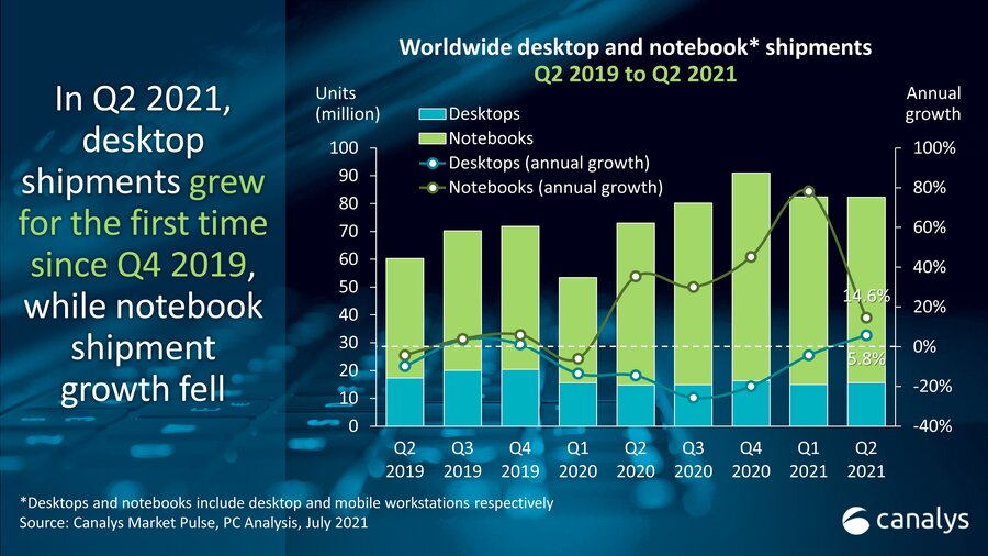 Canalys: Global PC market up 13% in Q2 2021 amid strong commercial demand