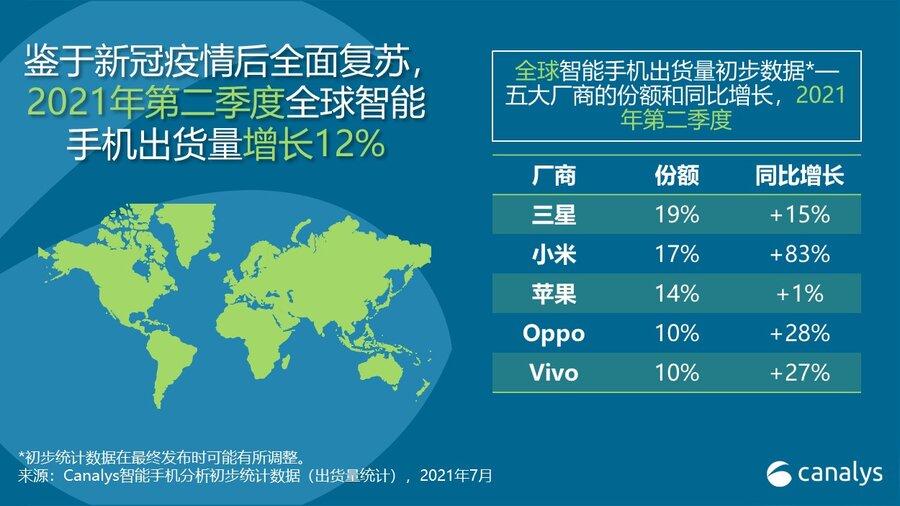 2021 年第二季度,小米首次成为全球第二大智能手机厂商