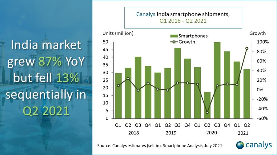 India smartphone market share Q221