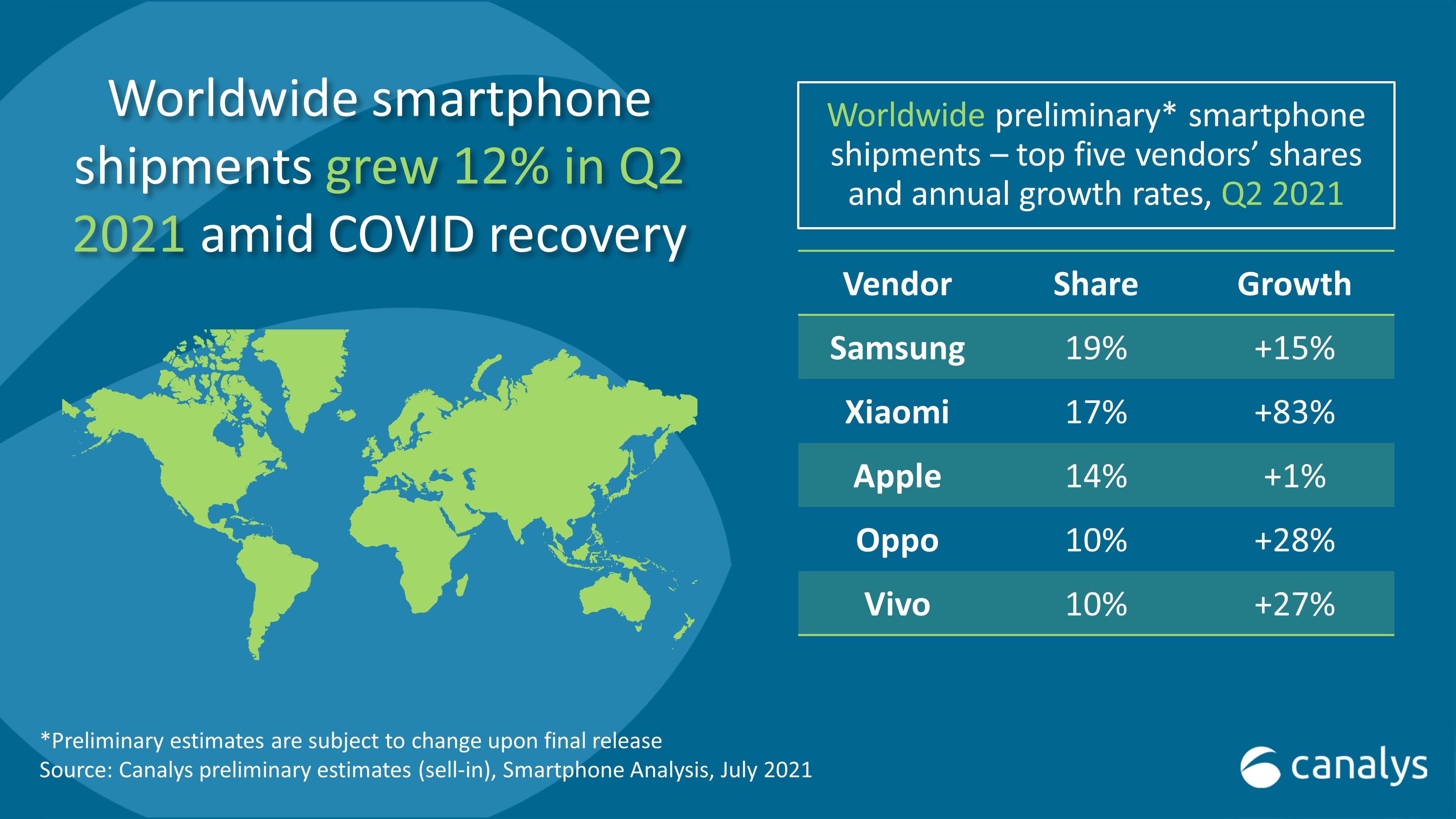 Xiaomi ha superado a Appleen venta de smartphones
