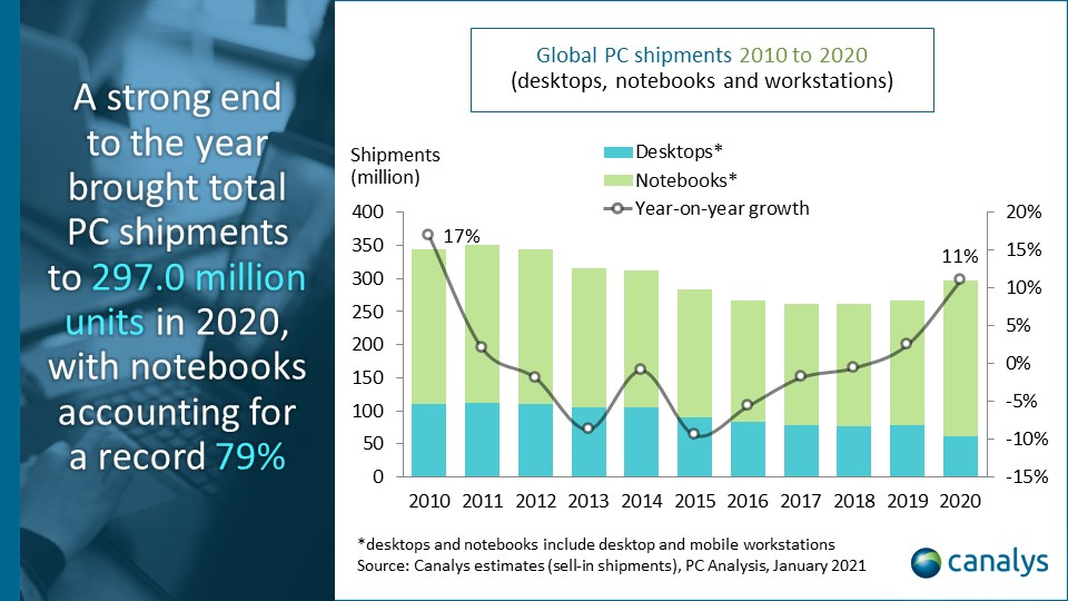 Canalys estimates (sell-in shipments), PC analysis, January 2021 - Global PC shipments 2010 to 2020